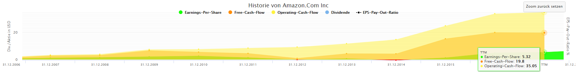 Amazon Cash Flows
