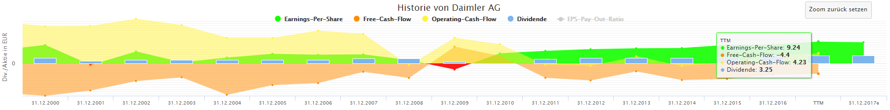 Daimler Cash Flows