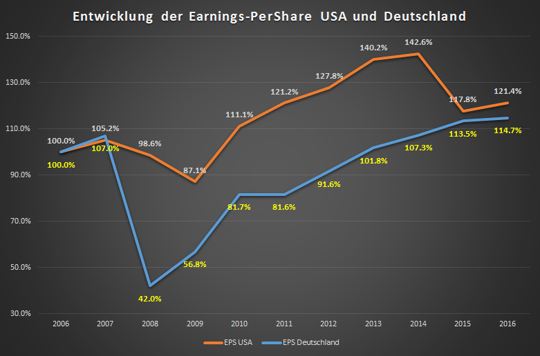 Entwicklung Earnings-Per-Share
