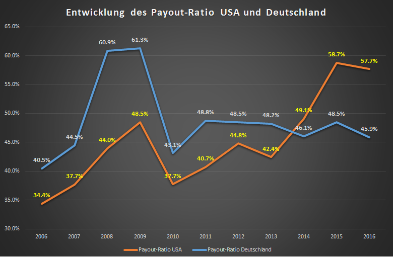 Entwicklung Payout-Ratio