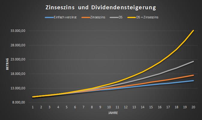 dividenden rechner